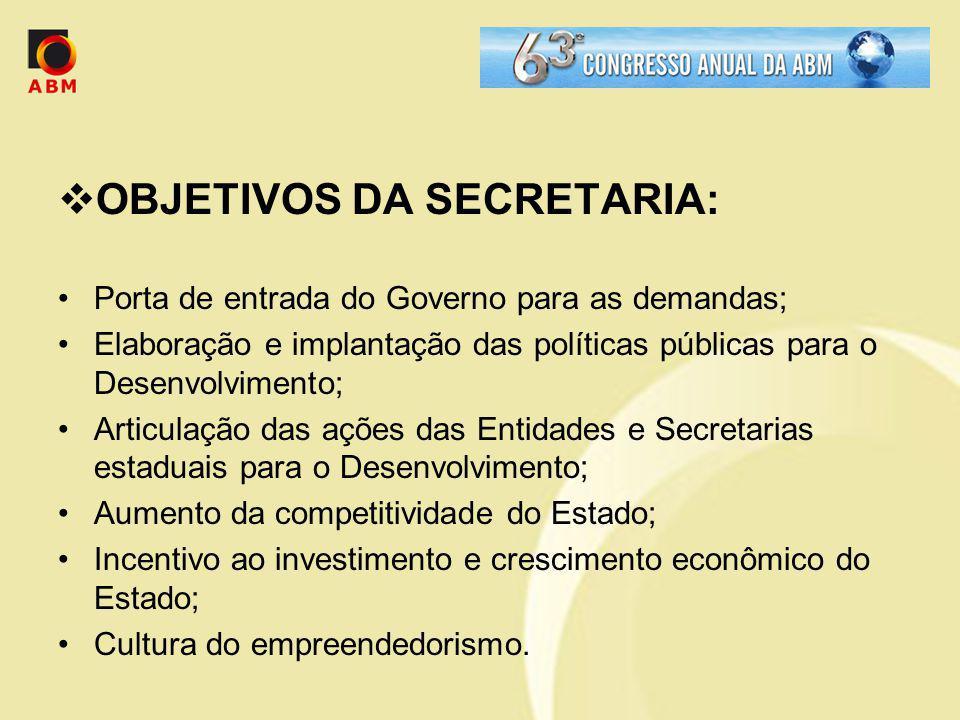 OBJETIVOS DA SECRETARIA: Porta de entrada do Governo para as demandas; Elaboração e implantação das políticas públicas para o Desenvolvimento; Articul