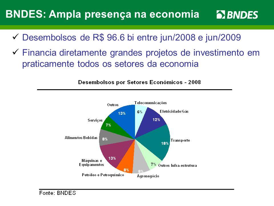 Financia diretamente grandes projetos de investimento em praticamente todos os setores da economia BNDES: Ampla presença na economia Desembolsos de R$ 96.6 bi entre jun/2008 e jun/2009