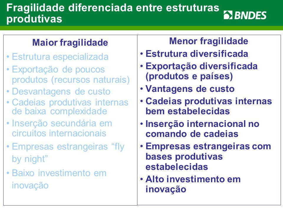 O Antes, o Durante e o Depois: Fundamentos da Competitividade