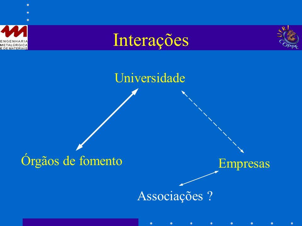 Interações Universidade Órgãos de fomento Empresas Associações ?