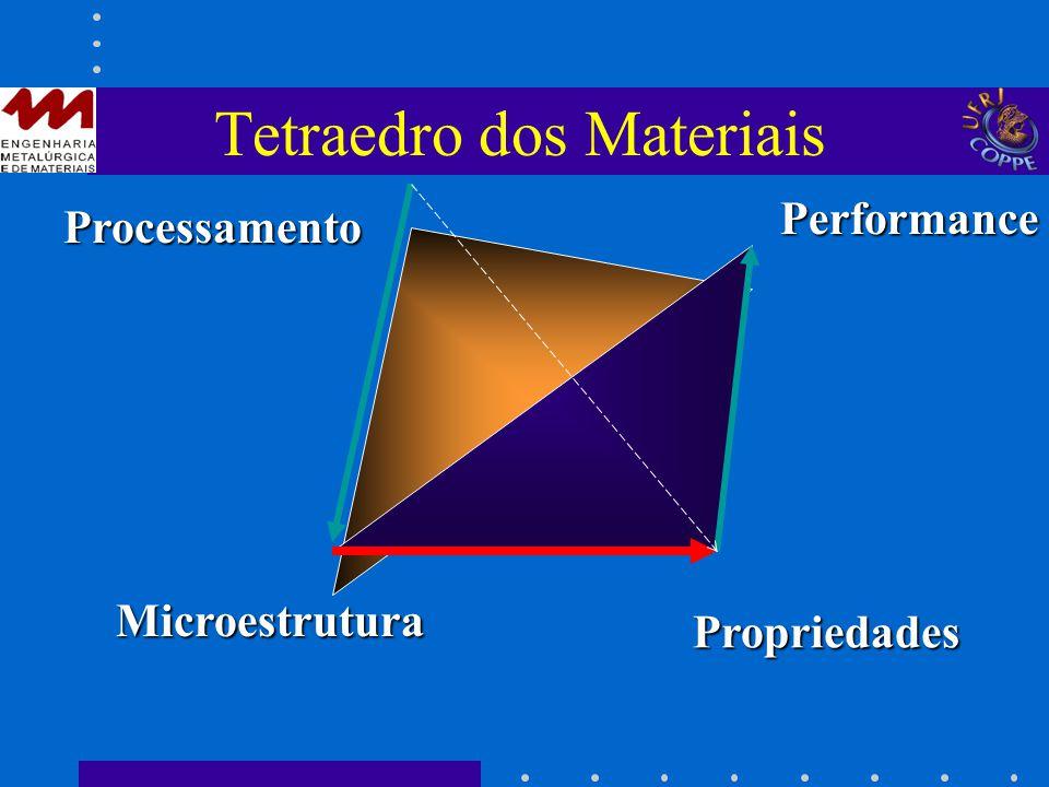 Tetraedro dos Materiais Microestrutura Propriedades Processamento Performance