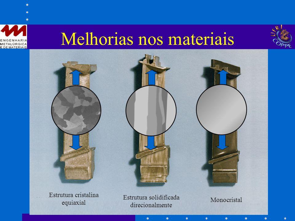Melhorias nos materiais Estrutura cristalina equiaxial Estrutura solidificada direcionalmente Monocristal
