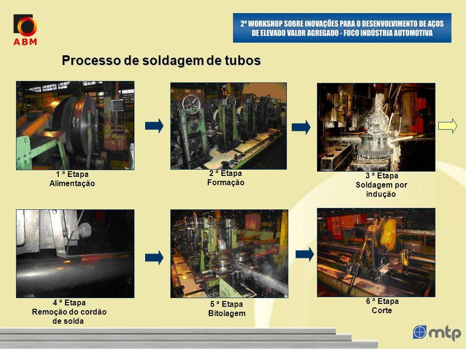 Processo de soldagem de tubos 1 ª Etapa Alimentação 2 ª Etapa Formação 3 ª Etapa Soldagem por indução 4 ª Etapa Remoção do cordão de solda 5 ª Etapa B