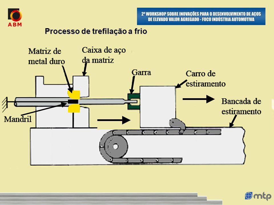 Processo de trefilação a frio