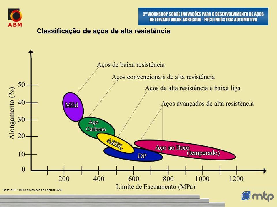 Classificação de aços de alta resistência Base: NBR 11888 e adaptação do original SSAB