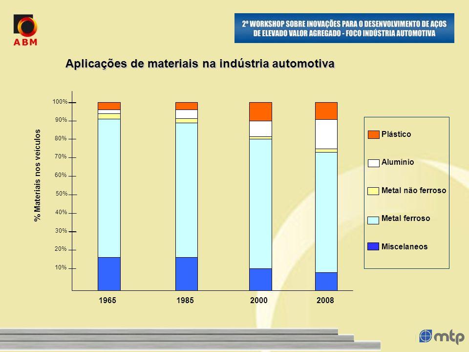 Aplicações de materiais na indústria automotiva % Materiais nos veículos 1965198520002008 10% 20% 30% 50% 40% 60% 70% 80% 90% 100% Plástico Alumínio Metal não ferroso Metal ferroso Miscelaneos