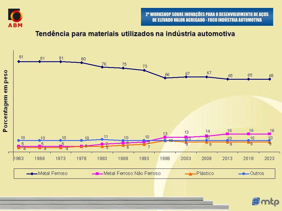 Tendência para materiais utilizados na indústria automotiva