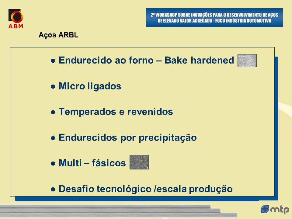 Aços ARBL Endurecido ao forno – Bake hardened Micro ligados Temperados e revenidos Endurecidos por precipitação Multi – fásicos Desafio tecnológico /escala produção