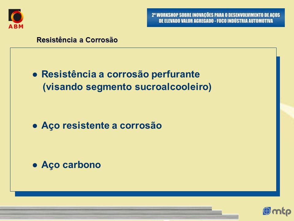 Resistência a Corrosão Resistência a corrosão perfurante (visando segmento sucroalcooleiro) Aço resistente a corrosão Aço carbono