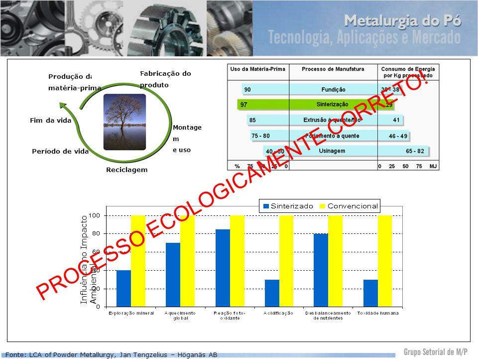 Produção da matéria-prima Fabricação do produto Fim da vida Período de vida Reciclagem Montage m e uso Influência no Impacto Ambiental Fonte: LCA of P
