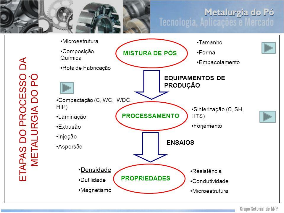 ETAPAS DO PROCESSO DA METALURGIA DO PÓ EQUIPAMENTOS DE PRODUÇÃO ENSAIOS MISTURA DE PÓS PROCESSAMENTO PROPRIEDADES Microestrutura Composição Química Ro