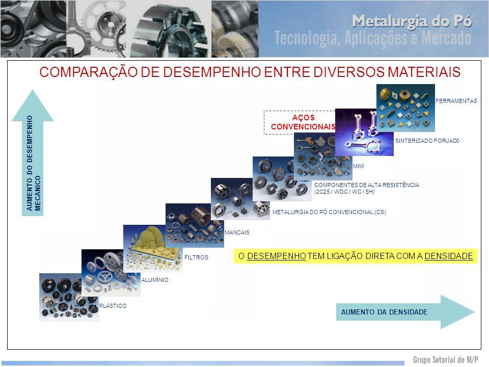 AUMENTO DA DENSIDADE AUMENTO DO DESEMPENHO MECÂNICO FERRAMENTAS SINTERIZADO FORJAD0 MIM COMPONENTES DE ALTA RESISTÊNCIA (2C2S / WDC / WC / SH) METALUR