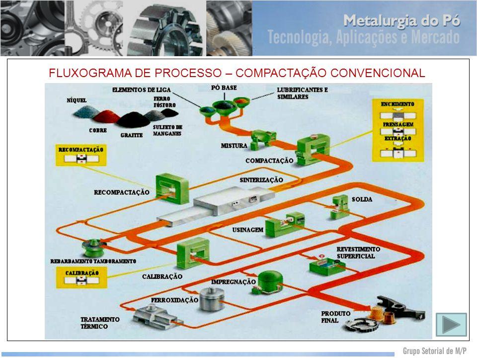 FLUXOGRAMA DE PROCESSO – COMPACTAÇÃO CONVENCIONAL