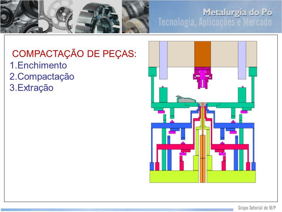 COMPACTAÇÃO DE PEÇAS: 1.Enchimento 2.Compactação 3.Extração