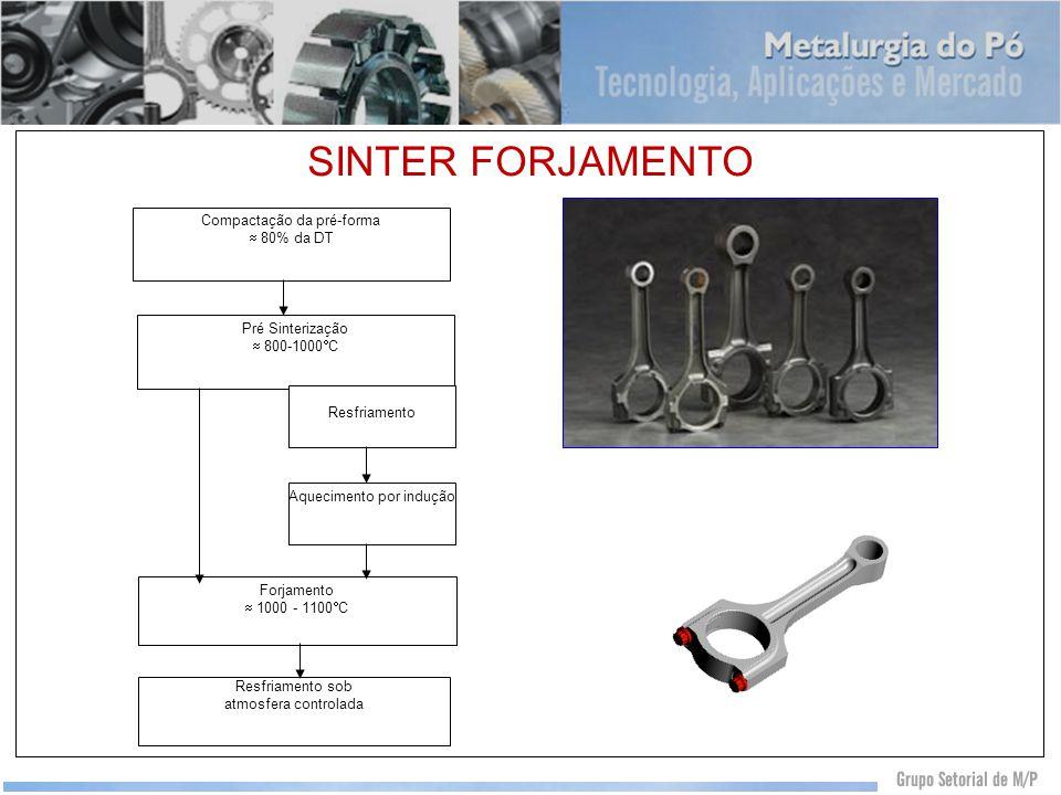 SINTER FORJAMENTO Compactação da pré-forma 80% da DT Pré Sinterização 800-1000 C Resfriamento Aquecimento por indução Forjamento 1000 - 1100 C Resfria