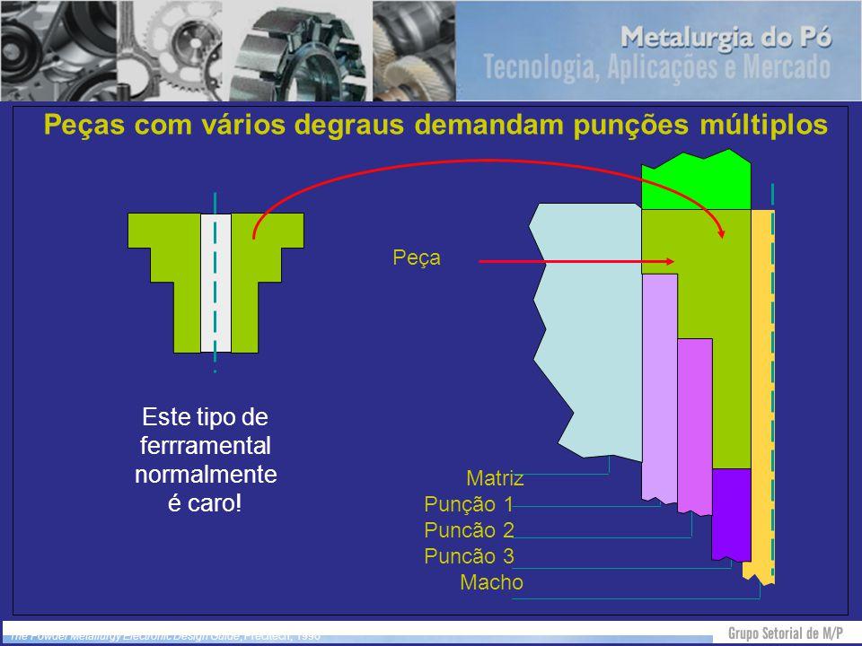 Peças com vários degraus demandam punções múltiplos The Powder Metallurgy Electronic Design Guide, Precitech, 1996 Matriz Punção 1 Puncão 2 Puncão 3 M