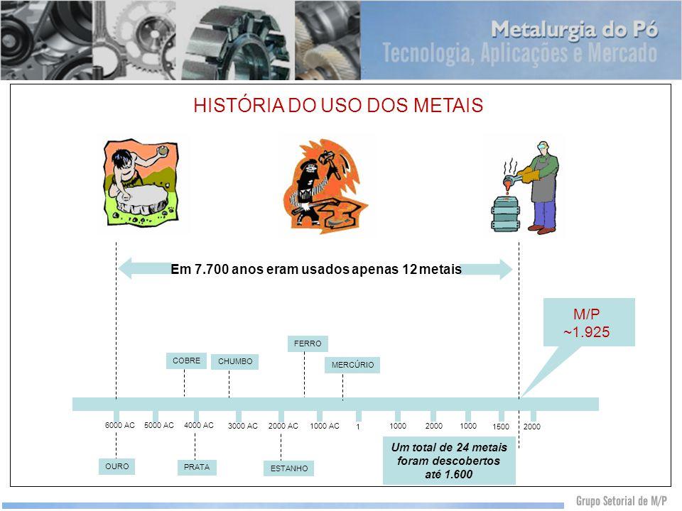 HISTÓRIA DO USO DOS METAIS Em 7.700 anos eram usados apenas 12 metais 1000 20001000 1500 2000 1 1000 AC2000 AC3000 AC 4000 AC5000 AC6000 AC OURO COBRE