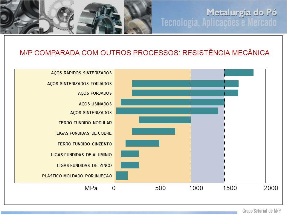 M/P COMPARADA COM OUTROS PROCESSOS: RESISTÊNCIA MECÂNICA AÇOS RÁPIDOS SINTERIZADOS AÇOS SINTERIZADOS FORJADOS AÇOS FORJADOS AÇOS USINADOS AÇOS SINTERI