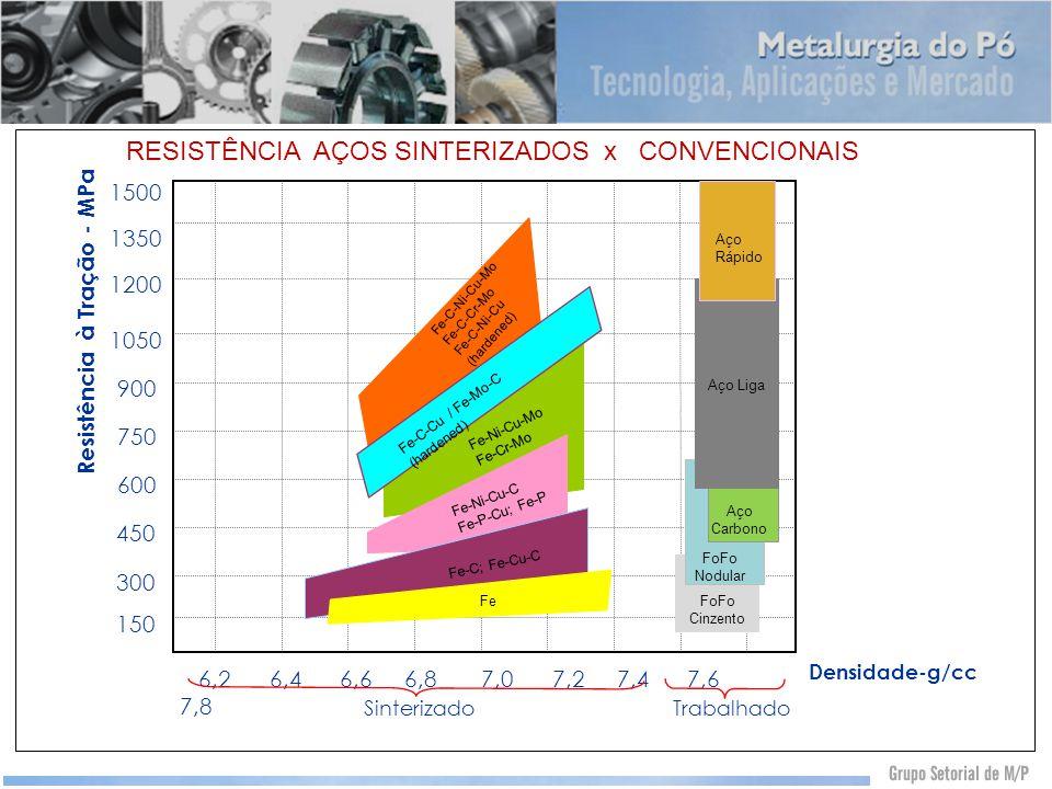 RESISTÊNCIA AÇOS SINTERIZADOS x CONVENCIONAIS Densidade-g/cc Sinterizado 6,2 6,4 6,6 6,8 7,0 7,2 7,4 7,6 7,8 Trabalhado 150 1500 1200 1050 900 750 600