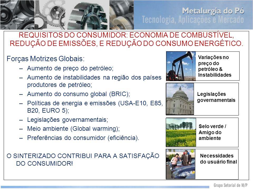 REQUISITOS DO CONSUMIDOR: ECONOMIA DE COMBUSTÍVEL, REDUÇÃO DE EMISSÕES, E REDUÇÃO DO CONSUMO ENERGÉTICO. Forças Motrizes Globais: –Aumento de preço do