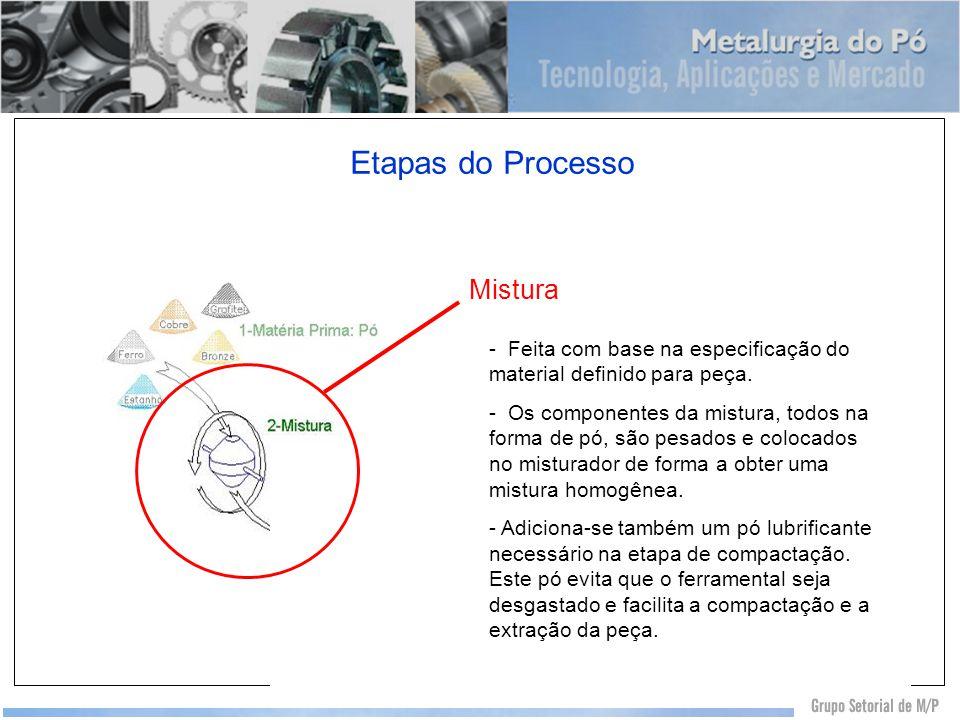Etapas do Processo Mistura - Feita com base na especificação do material definido para peça. - Os componentes da mistura, todos na forma de pó, são pe