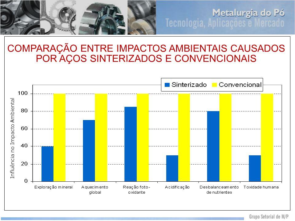 Influência no Impacto Ambiental COMPARAÇÃO ENTRE IMPACTOS AMBIENTAIS CAUSADOS POR AÇOS SINTERIZADOS E CONVENCIONAIS