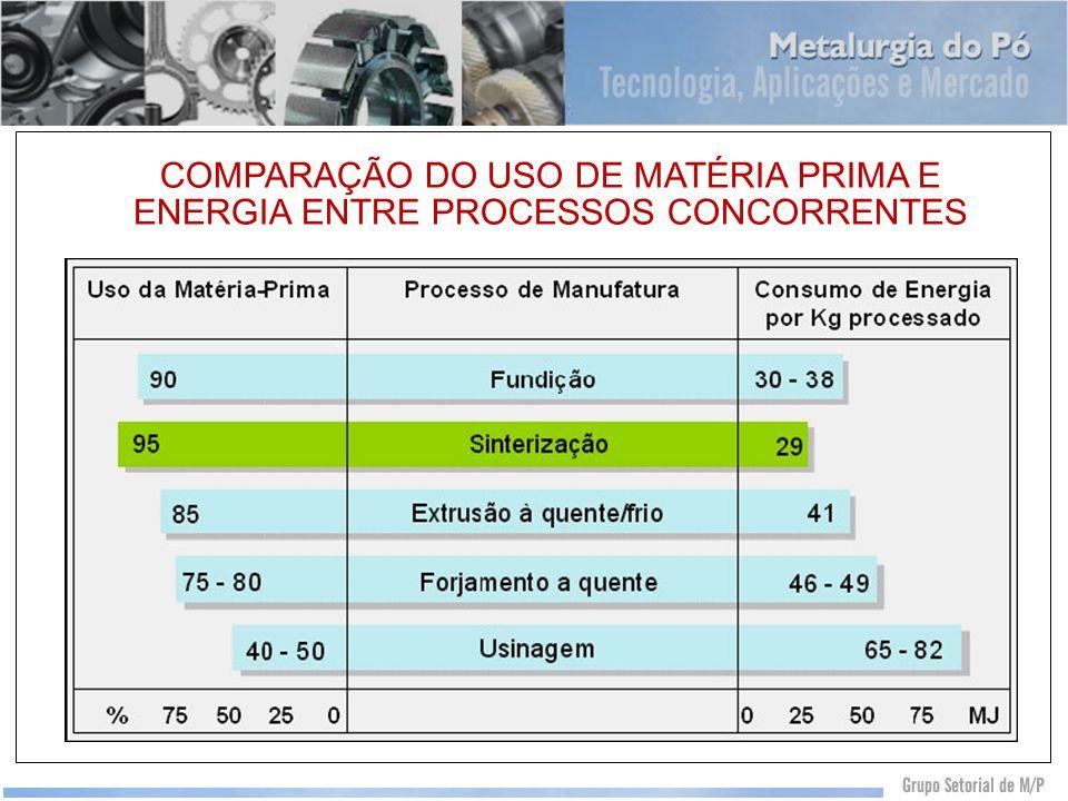 COMPARAÇÃO DO USO DE MATÉRIA PRIMA E ENERGIA ENTRE PROCESSOS CONCORRENTES