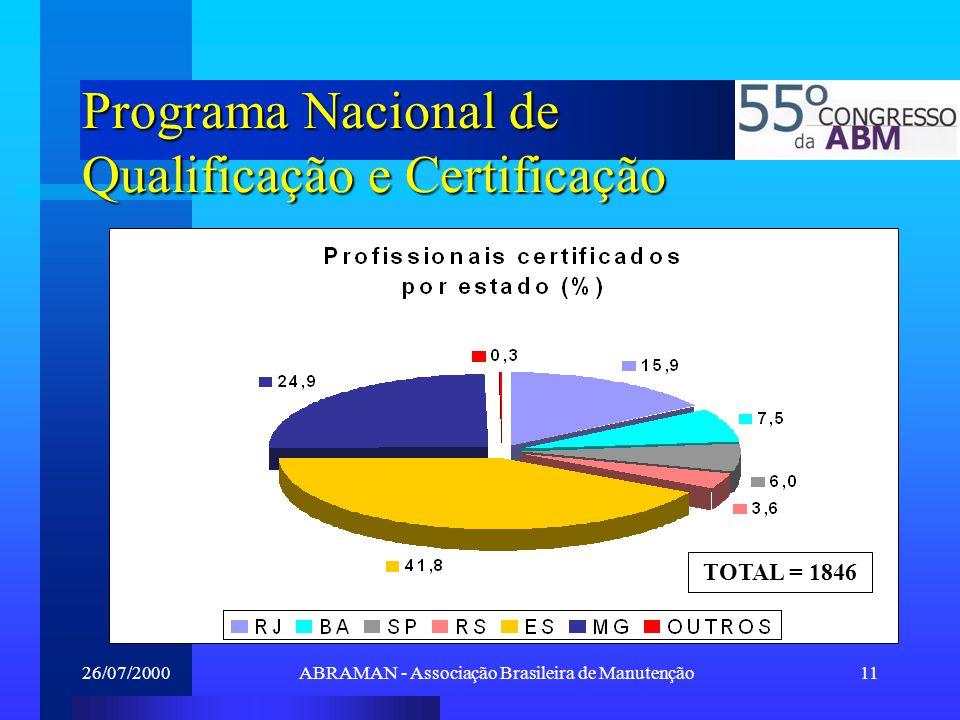 26/07/2000ABRAMAN - Associação Brasileira de Manutenção11 Programa Nacional de Qualificação e Certificação TOTAL = 1846