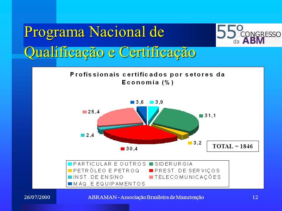 26/07/2000ABRAMAN - Associação Brasileira de Manutenção12 Programa Nacional de Qualificação e Certificação TOTAL = 1846