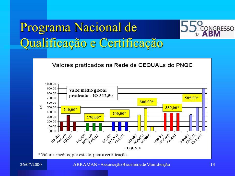 26/07/2000ABRAMAN - Associação Brasileira de Manutenção13 Programa Nacional de Qualificação e Certificação Valor médio global praticado = R$ 312,50 24