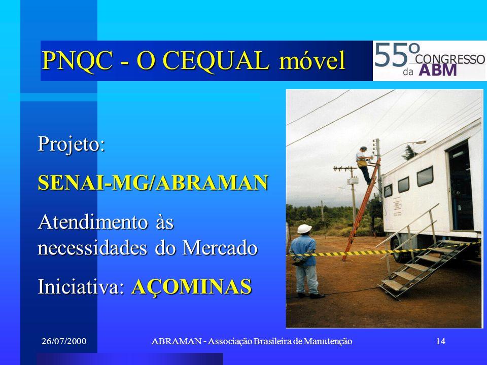 26/07/2000ABRAMAN - Associação Brasileira de Manutenção14 PNQC - O CEQUAL móvel Projeto:SENAI-MG/ABRAMAN Atendimento às necessidades do Mercado Inicia