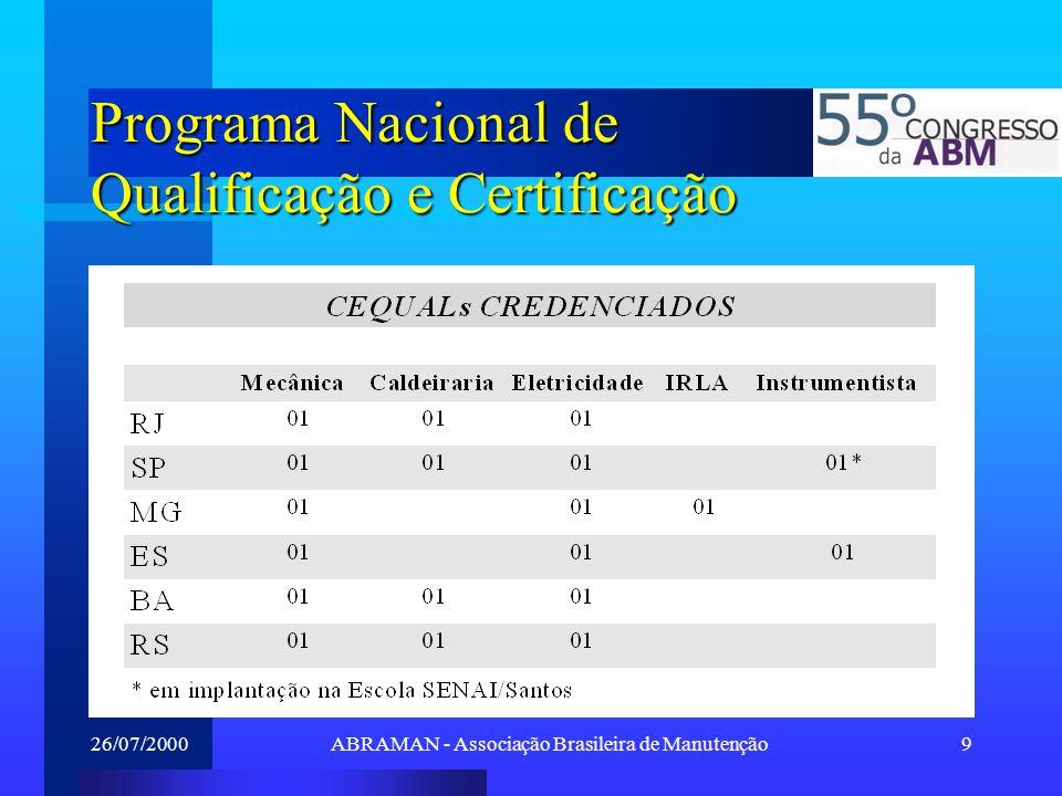 26/07/2000ABRAMAN - Associação Brasileira de Manutenção10 Programa Nacional de Qualificação e Certificação