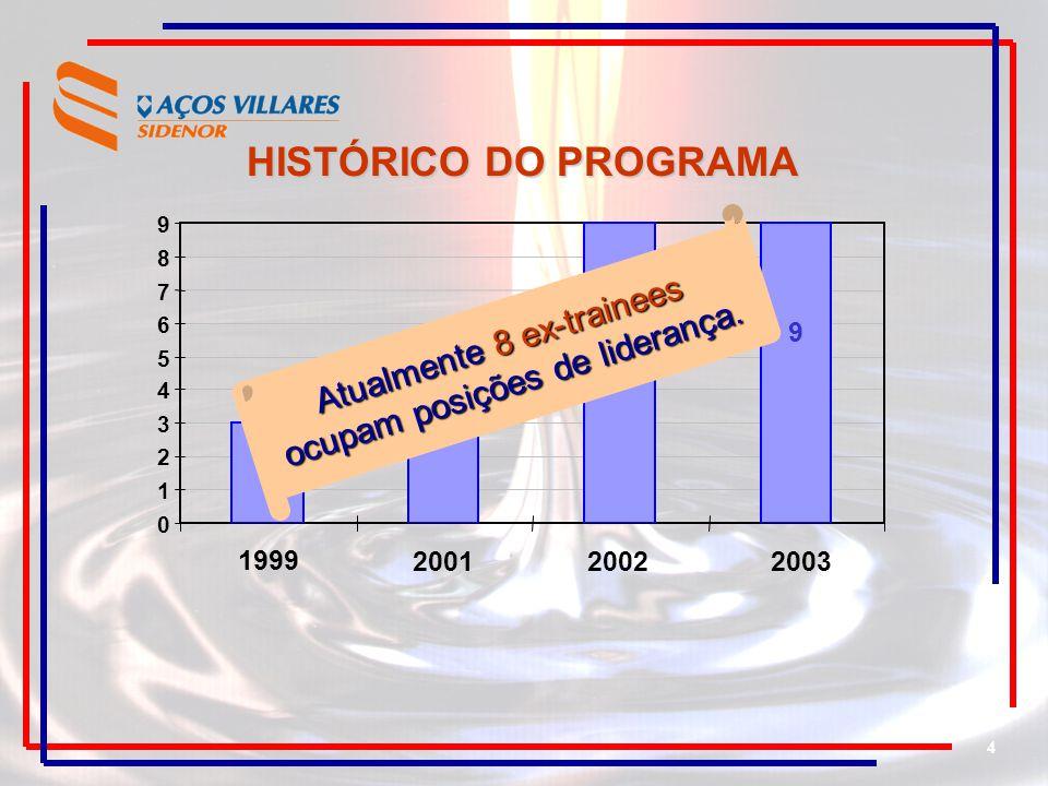 4 HISTÓRICO DO PROGRAMA 0 1 2 3 4 5 6 7 8 9 1999200120022003 3 5 9 9 Atualmente 8 ex-trainees ocupam posições de liderança.