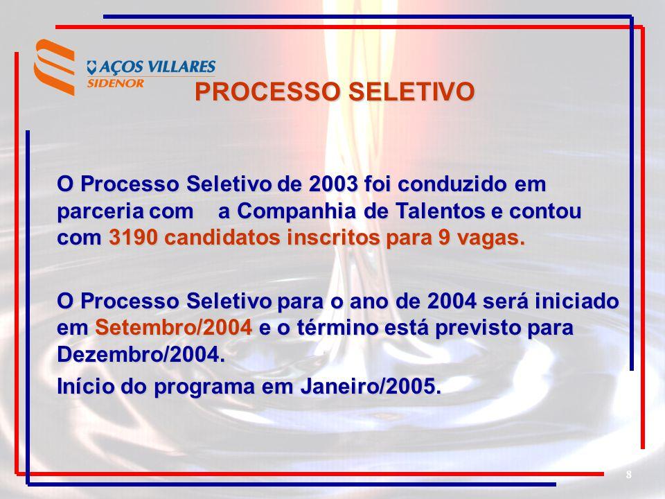 8 PROCESSO SELETIVO O Processo Seletivo de 2003 foi conduzido em parceria com a Companhia de Talentos e contou com 3190 candidatos inscritos para 9 va