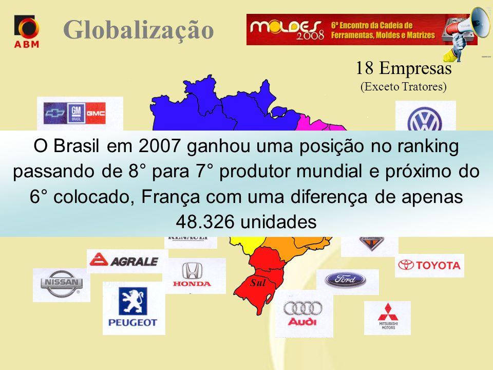 Norte Centro Oeste Nordeste Sudeste Sul 18 Empresas (Exceto Tratores) O Brasil em 2007 ganhou uma posição no ranking passando de 8° para 7° produtor mundial e próximo do 6° colocado, França com uma diferença de apenas 48.326 unidades Globalização
