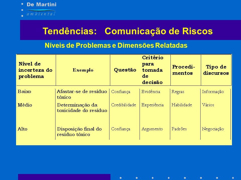 De Martini a m b i e n t a l Níveis de Problemas e Dimensões Relatadas Tendências: Comunicação de Riscos