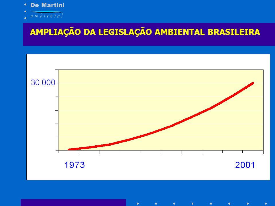 De Martini a m b i e n t a l AMPLIAÇÃO DA LEGISLAÇÃO AMBIENTAL BRASILEIRA