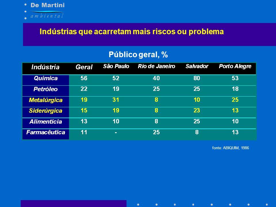 De Martini a m b i e n t a l Indústrias que acarretam mais riscos ou problema fonte: ABIQUIM, 1986 Público geral, %