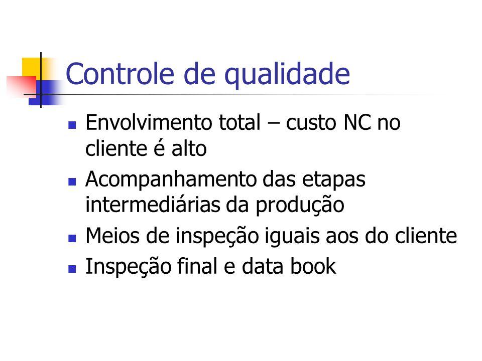 Controle de qualidade Envolvimento total – custo NC no cliente é alto Acompanhamento das etapas intermediárias da produção Meios de inspeção iguais aos do cliente Inspeção final e data book