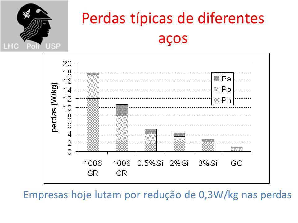 Perdas típicas de diferentes aços Empresas hoje lutam por redução de 0,3W/kg nas perdas