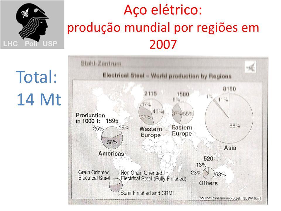 Aço elétrico: produção mundial por regiões em 2007 Total: 14 Mt