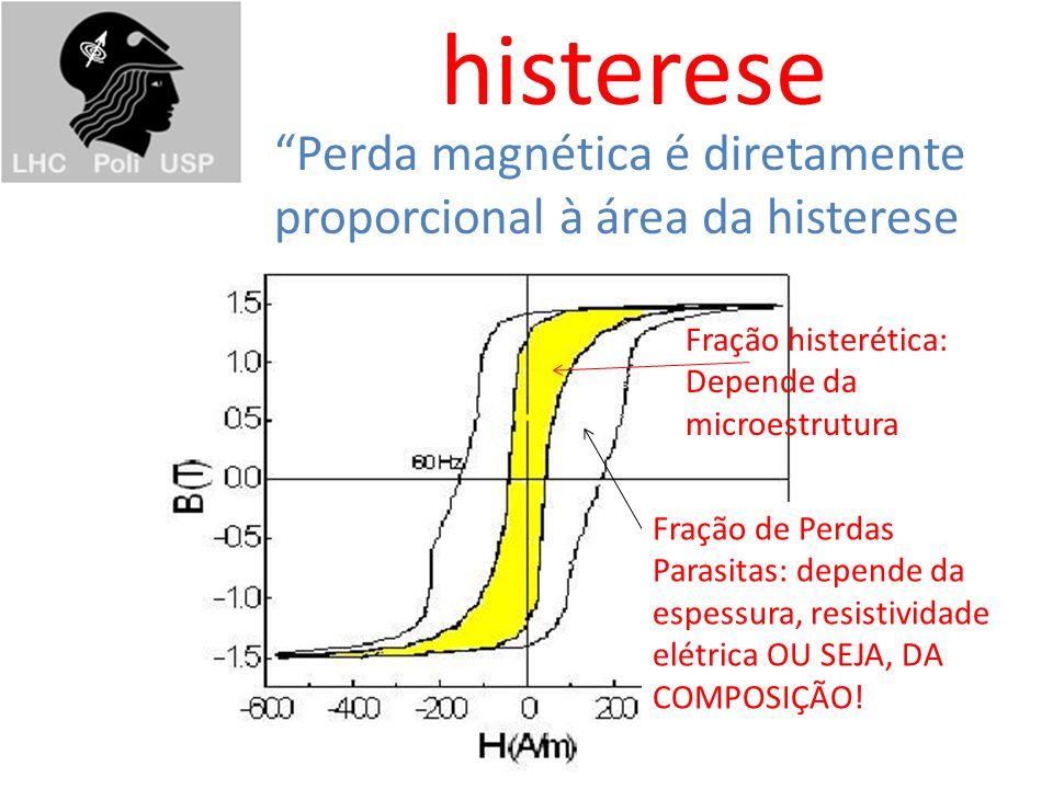 histerese Fração histerética: Depende da microestrutura Fração de Perdas Parasitas: depende da espessura, resistividade elétrica OU SEJA, DA COMPOSIÇÃO.