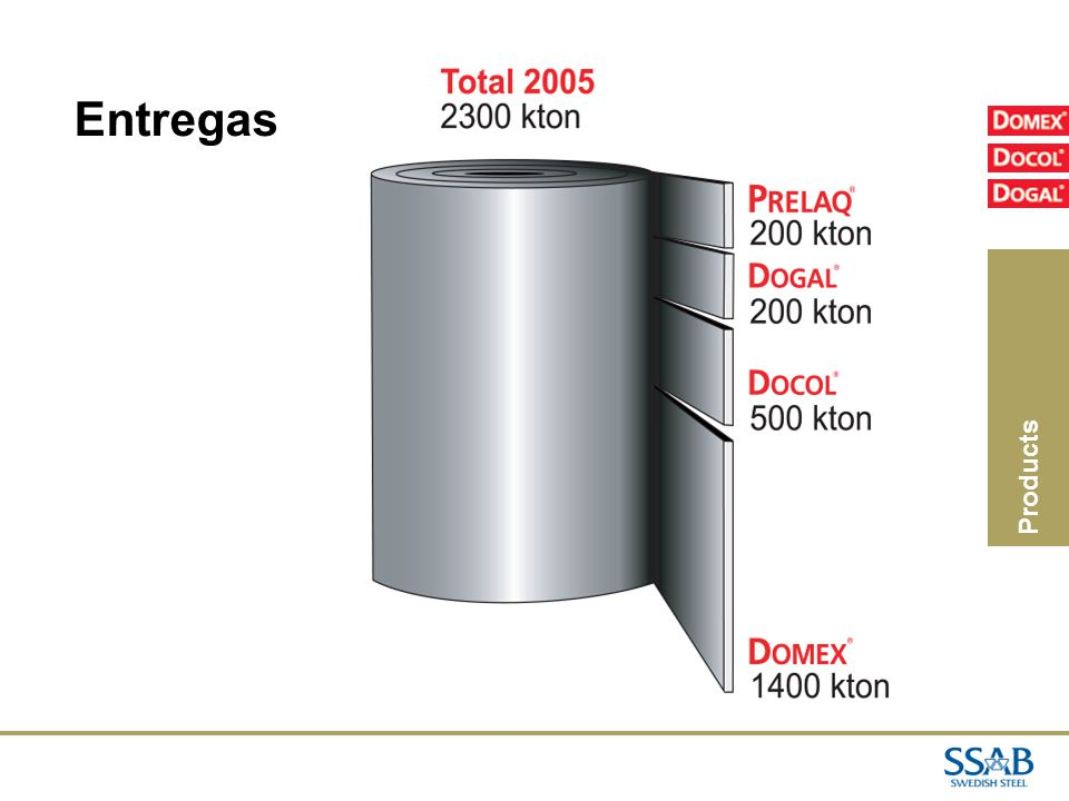 Entregas Products