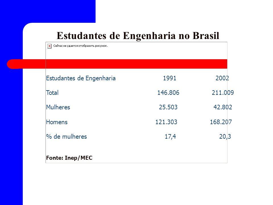 Estudantes de Engenharia no Brasil Estudantes de Engenharia 1991 2002 Total 146.806 211.009 Mulheres 25.503 42.802 Homens121.303168.207 % de mulheres 17,4 20,3 Fonte: Inep/MEC