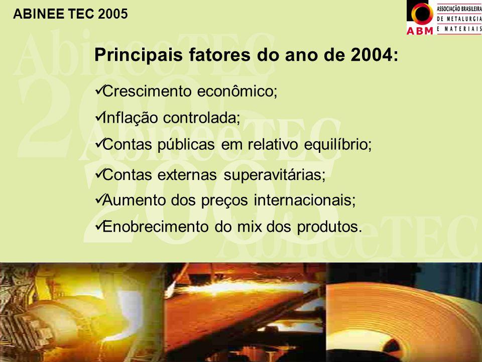 Principais fatores do ano de 2004: Crescimento econômico; Inflação controlada; Contas públicas em relativo equilíbrio; Contas externas superavitárias;