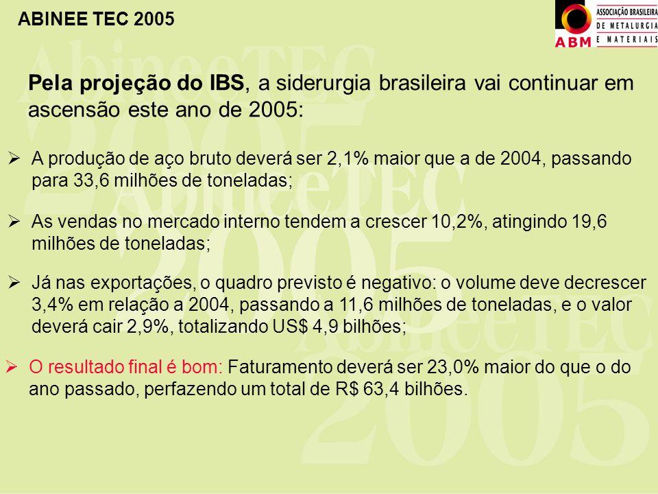 ABINEE TEC 2005 Pela projeção do IBS, a siderurgia brasileira vai continuar em ascensão este ano de 2005: A produção de aço bruto deverá ser 2,1% maio