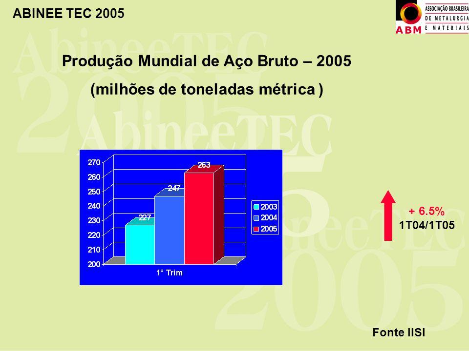 ABINEE TEC 2005 Produção Mundial de Aço Bruto – 2005 (milhões de toneladas métrica ) Fonte IISI + 6.5% 1T04/1T05