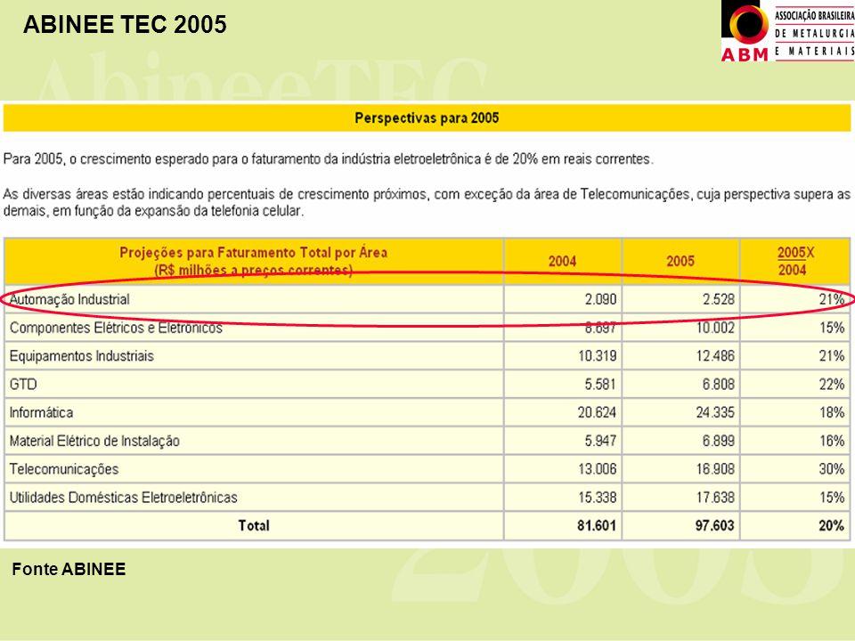 ABINEE TEC 2005 Fonte ABINEE