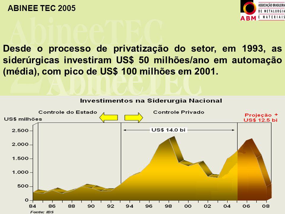 ABINEE TEC 2005 Desde o processo de privatização do setor, em 1993, as siderúrgicas investiram US$ 50 milhões/ano em automação (média), com pico de US