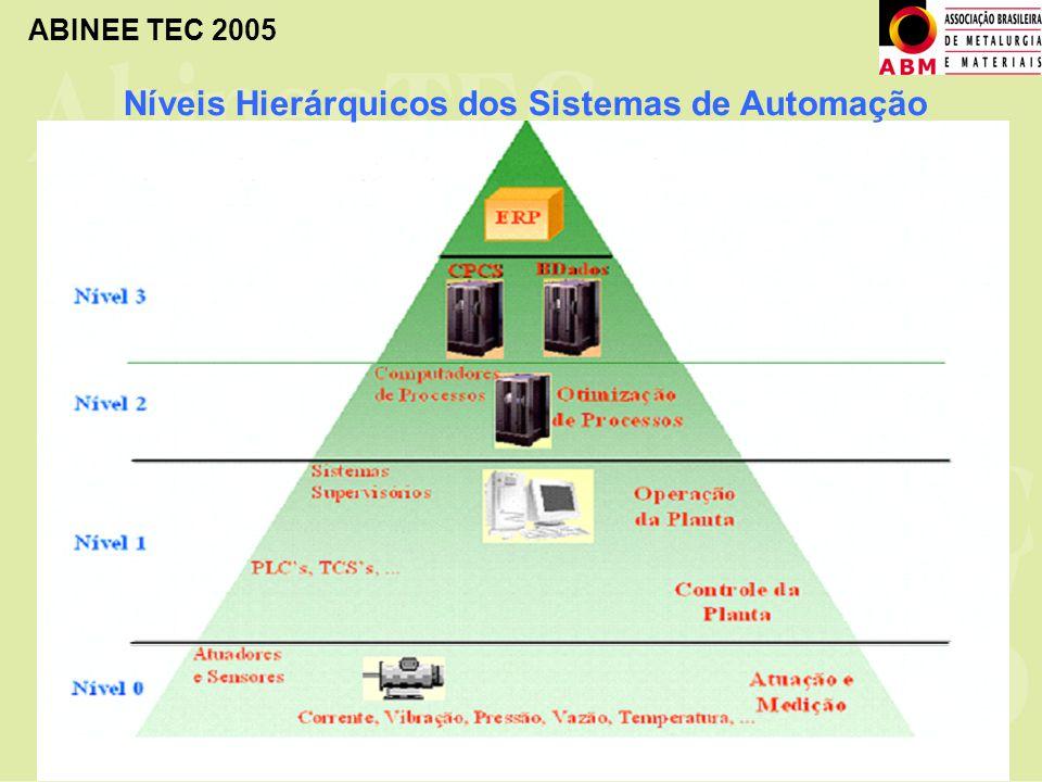 ABINEE TEC 2005 Níveis Hierárquicos dos Sistemas de Automação